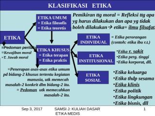 KULIAH DASAR ETIKA MEDIS.ppt